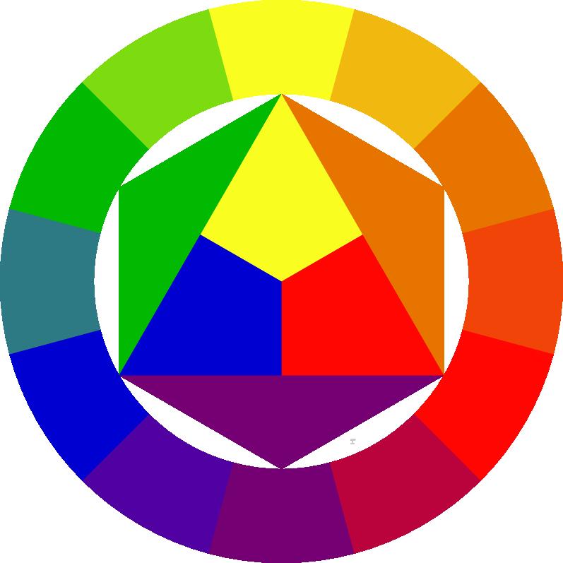 Cerchio cromatico di Itten (fonte: Wikipedia)
